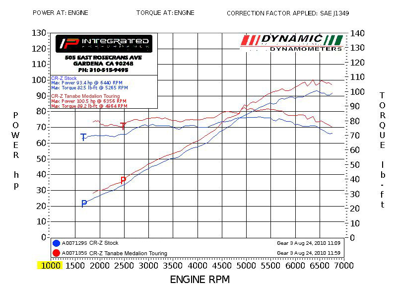 Explain these two tanabe exhaust CRZ dyno graphs  Unofficial